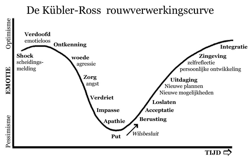 Kubler-Ross rouwcurve